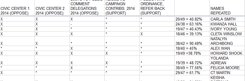 council scorecard end 2014